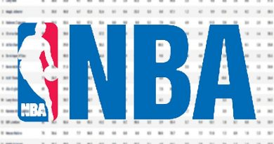 NBA bubble / 2020 playoffs by the numbers