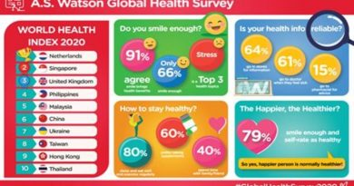 Philippines: 4th Healthiest Market